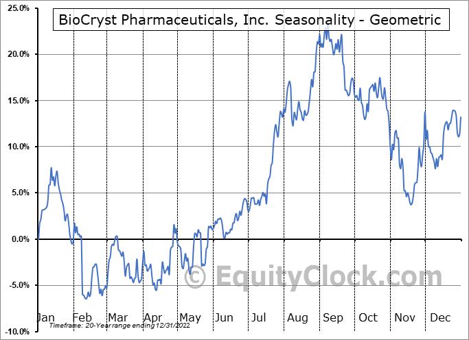 BioCryst Pharmaceuticals, Inc. (NASD:BCRX) Seasonality