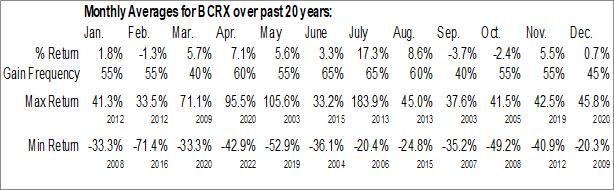 Monthly Seasonal BioCryst Pharmaceuticals, Inc. (NASD:BCRX)