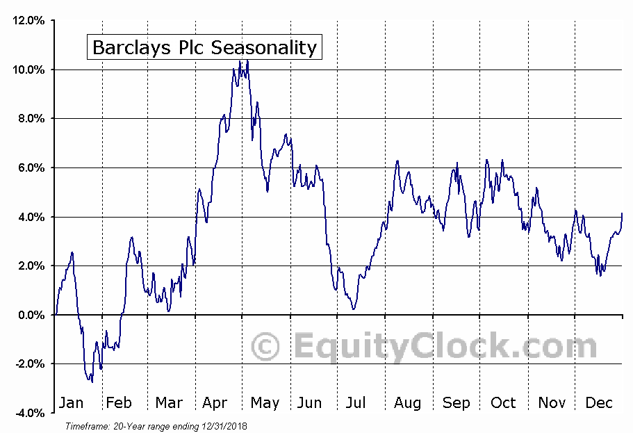 Barclays PLC (BCS) Seasonal Chart