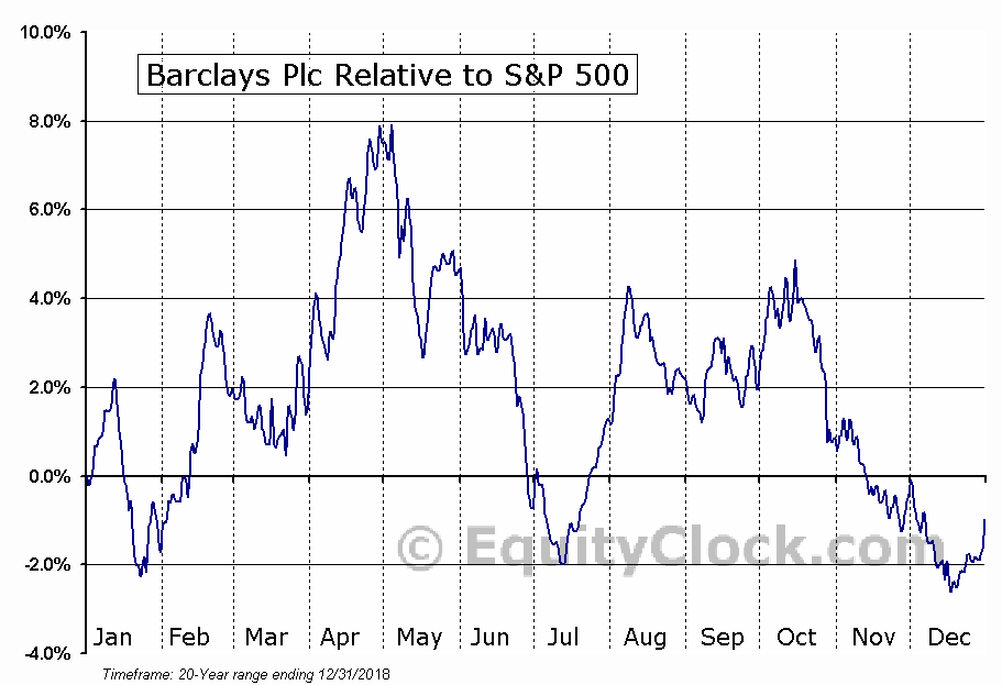 BCS Relative to the S&P 500