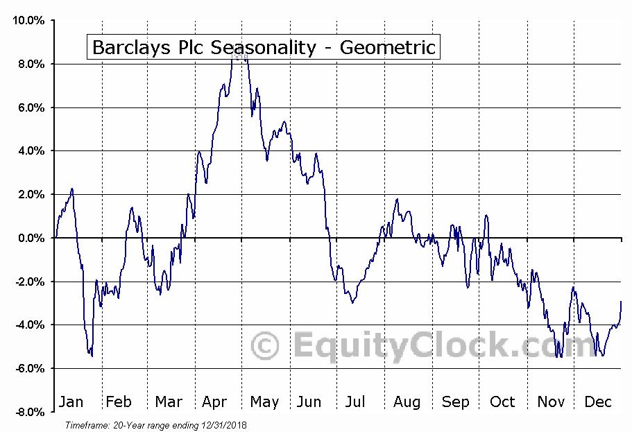 Barclays Plc (NYSE:BCS) Seasonality