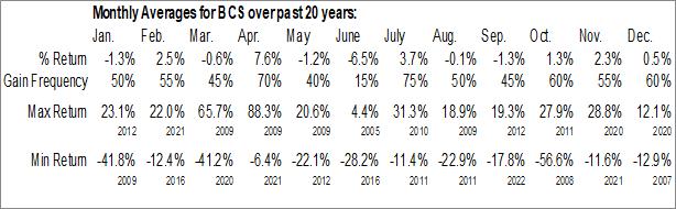 Monthly Seasonal Barclays Plc (NYSE:BCS)