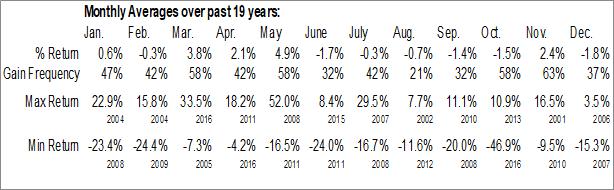 Monthly Seasonal Bancorp 34, Inc. (NASD:BCTF)