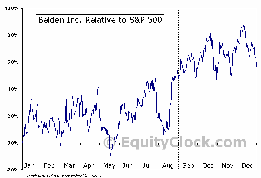 BDC Relative to the S&P 500