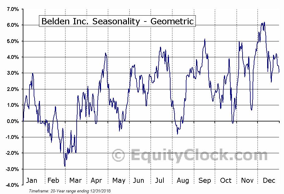 Belden Inc. (NYSE:BDC) Seasonality