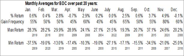 Monthly Seasonal Belden Inc. (NYSE:BDC)