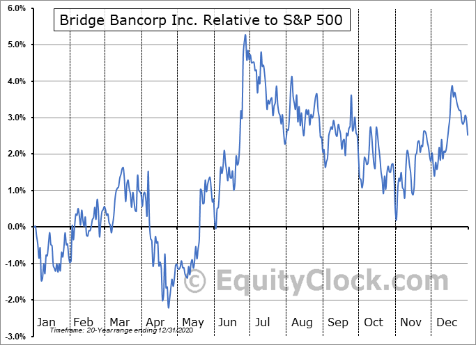 BDGE Relative to the S&P 500
