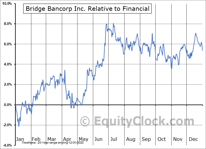 BDGE Relative to the Sector