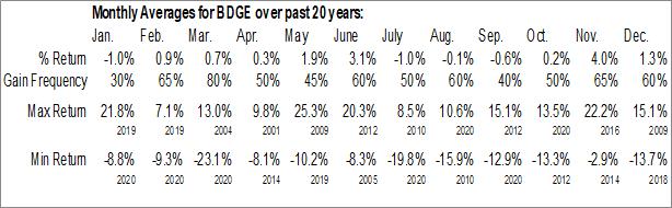 Monthly Seasonal Bridge Bancorp Inc. (NASD:BDGE)