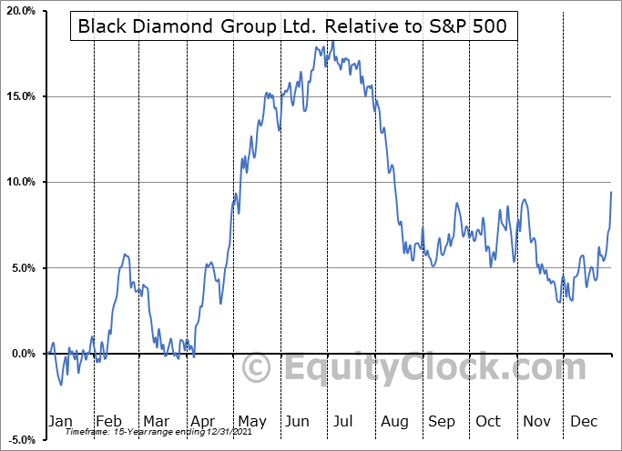 BDI.TO Relative to the S&P 500