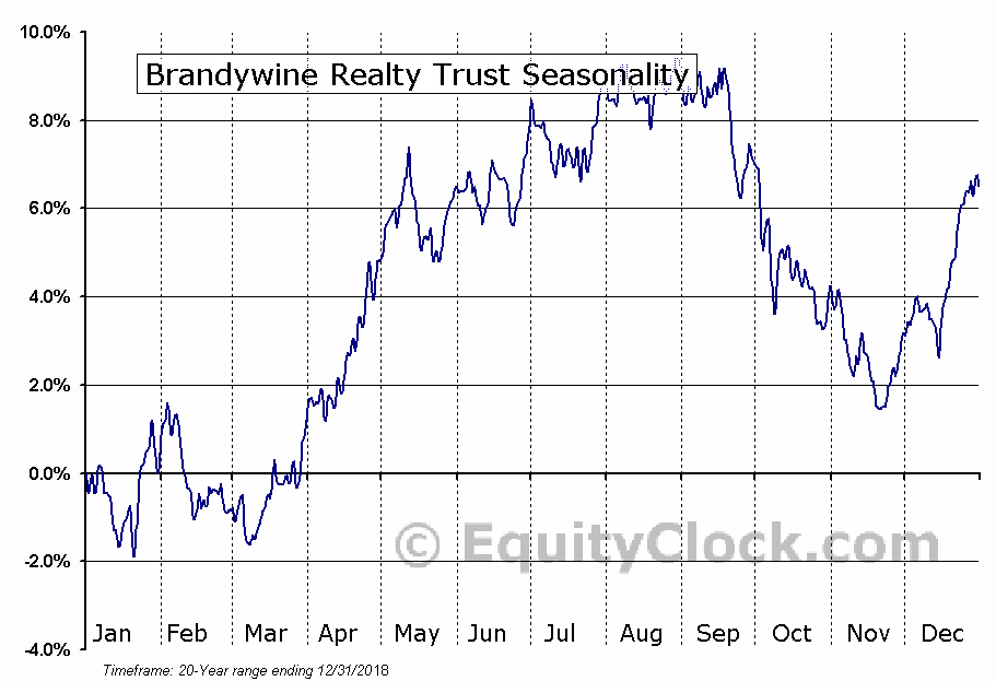 Brandywine Realty Trust Seasonal Chart