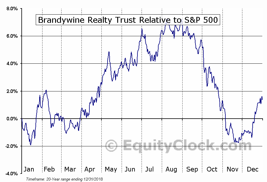 BDN Relative to the S&P 500