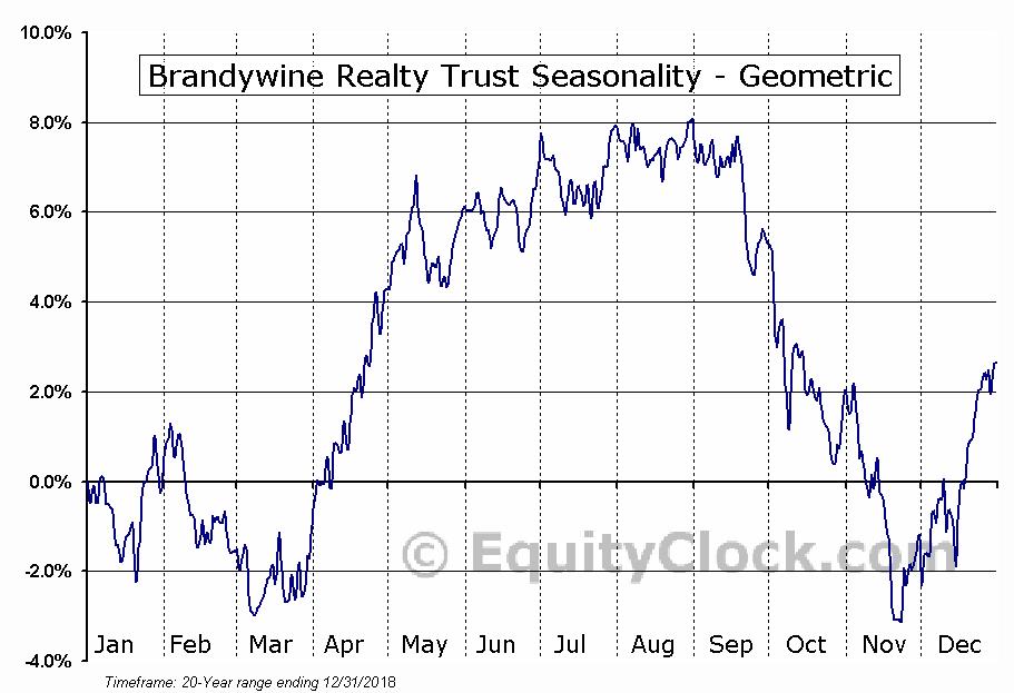 Brandywine Realty Trust (NYSE:BDN) Seasonality