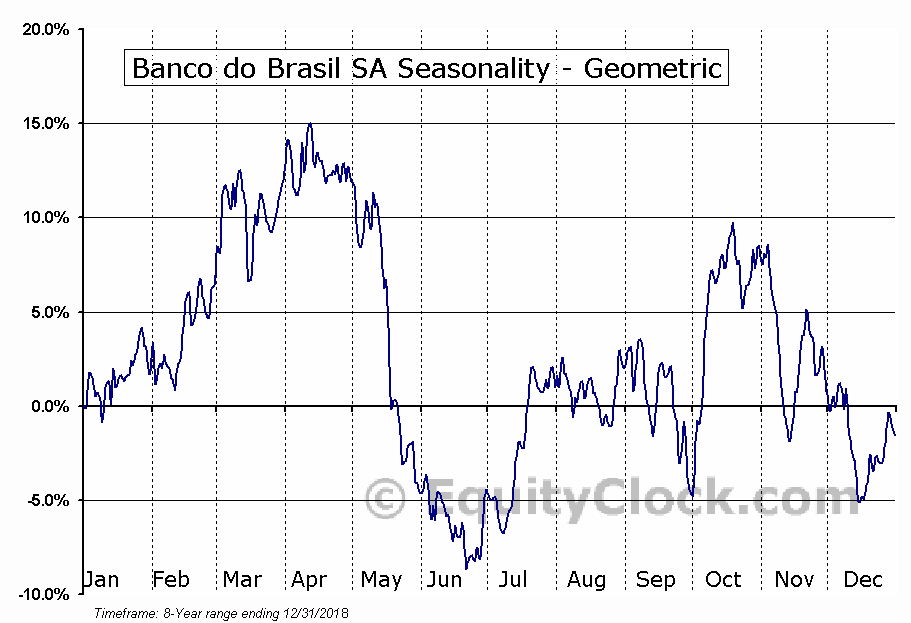 Banco do Brasil SA (OTCMKT:BDORY) Seasonality