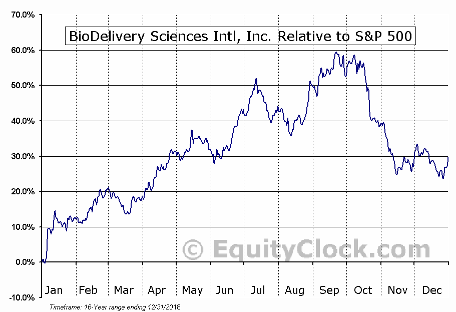 BDSI Relative to the S&P 500