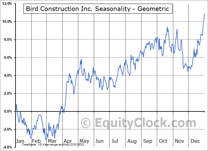 Bird Construction Inc. (TSE:BDT.TO) Seasonality