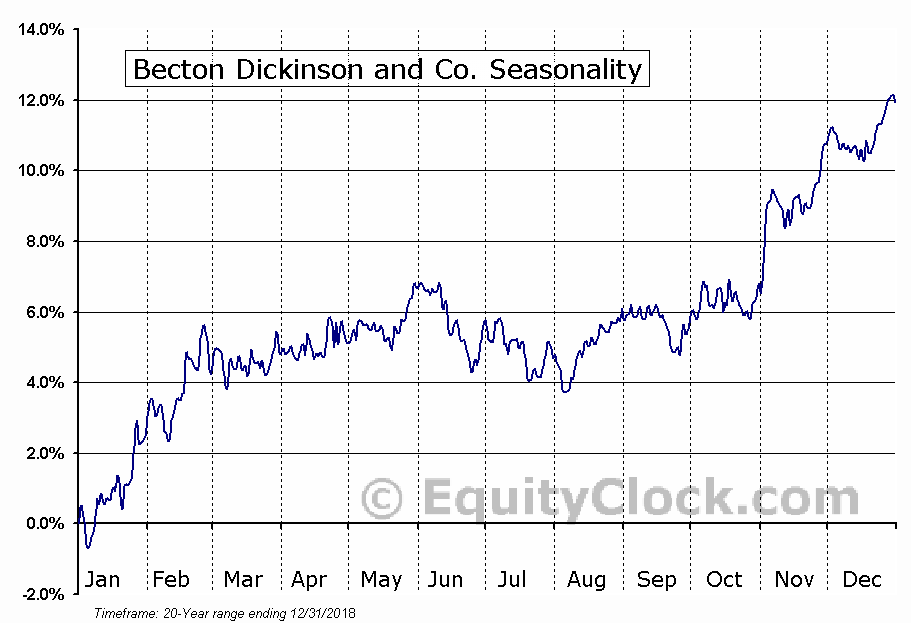 Becton, Dickinson and Company (BDX) Seasonal Chart