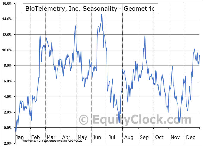 BioTelemetry, Inc. (NASD:BEAT) Seasonality