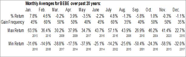 Monthly Seasonal bebe stores, Inc. (OTCMKT:BEBE)