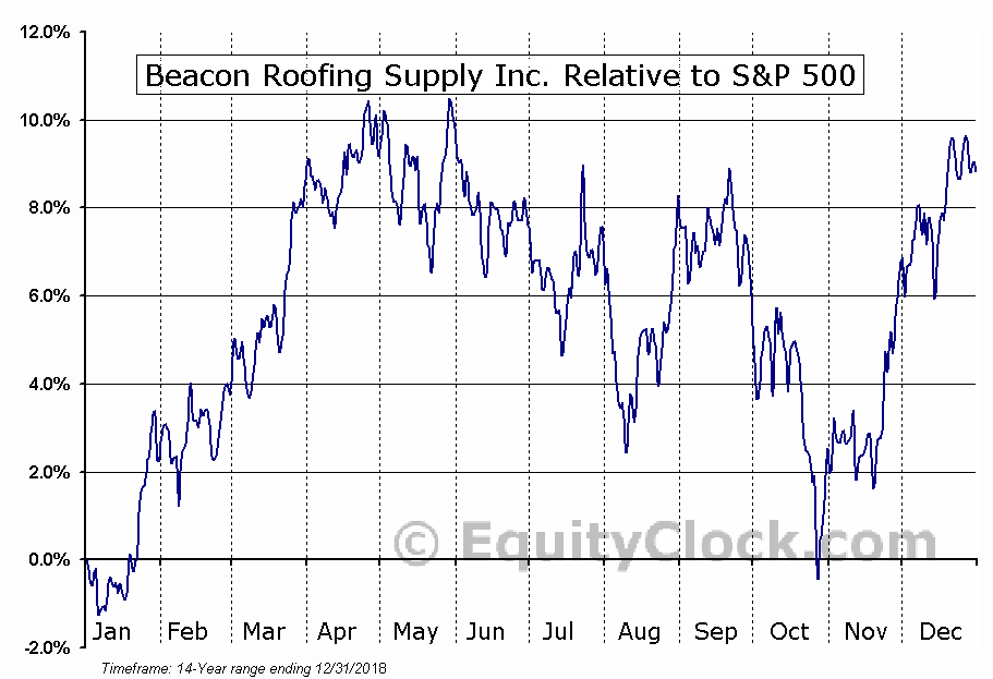BECN Relative to the S&P 500