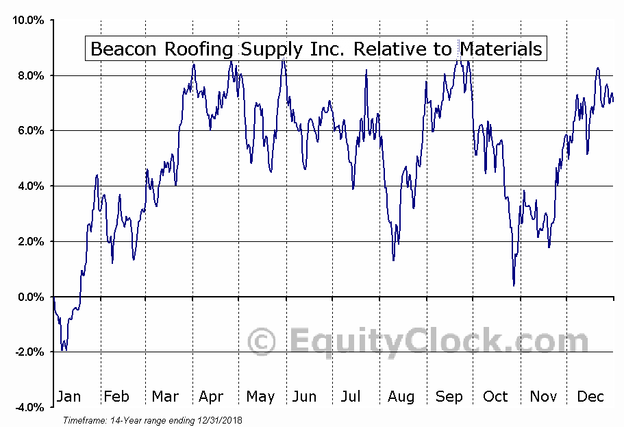 BECN Relative to the Sector
