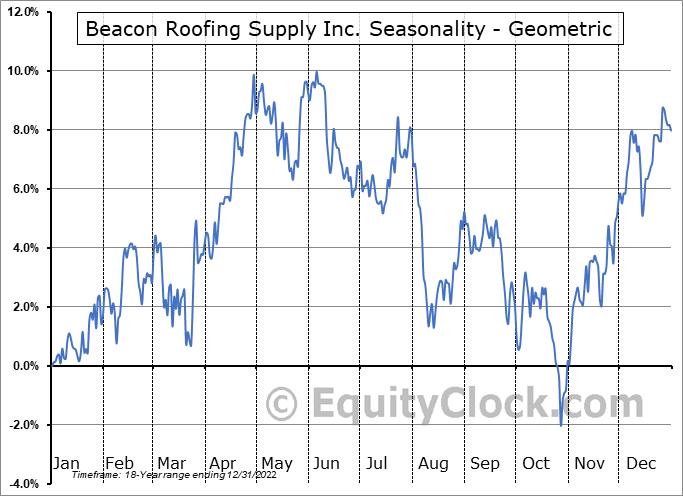 Beacon Roofing Supply Inc. (NASD:BECN) Seasonality