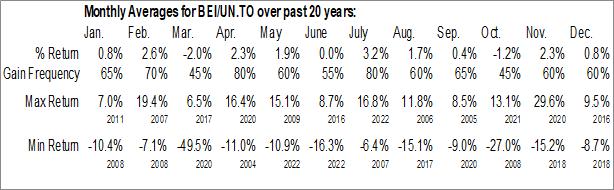 Monthly Seasonal Boardwalk Equities, Inc. (TSE:BEI/UN.TO)