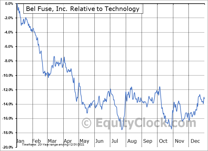 BELFB Relative to the Sector