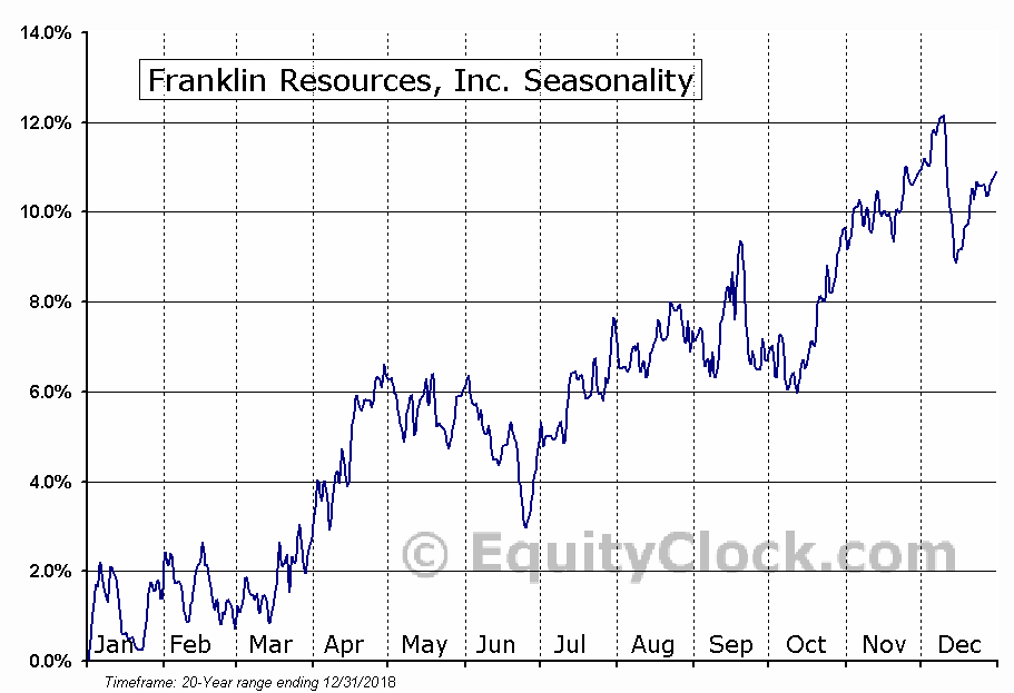 Franklin Resources, Inc. (NYSE:BEN) Seasonality