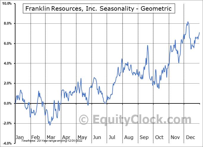 Franklin Resources, Inc. (NYSE:BEN) Seasonality