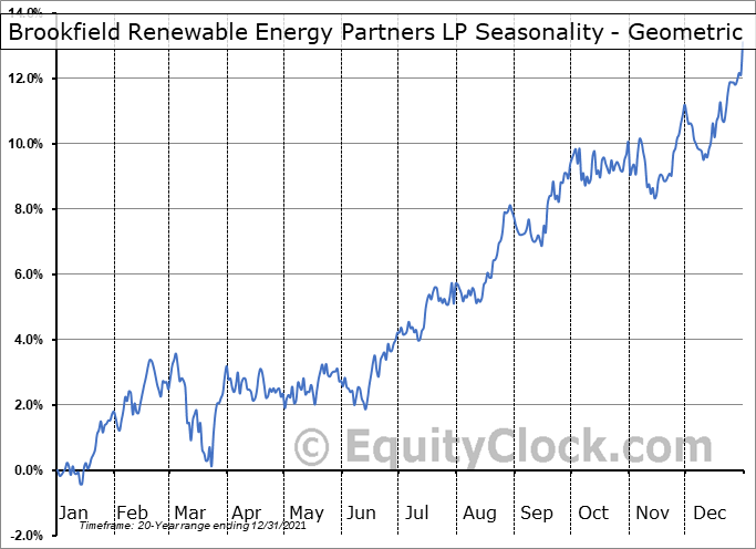 Brookfield Renewable Energy Partners LP (TSE:BEP/UN.TO) Seasonality