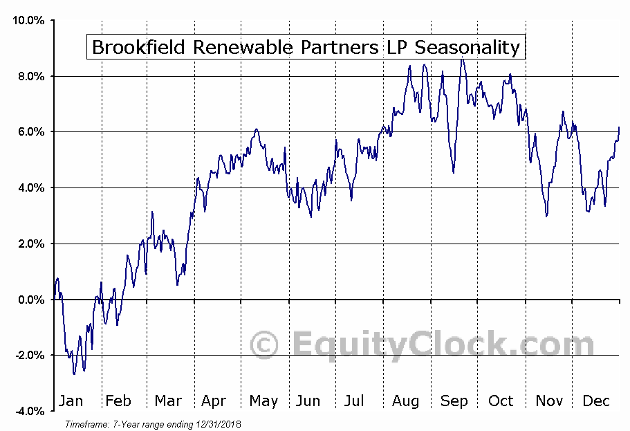 Brookfield Renewable Partners L.P. (BEP) Seasonal Chart