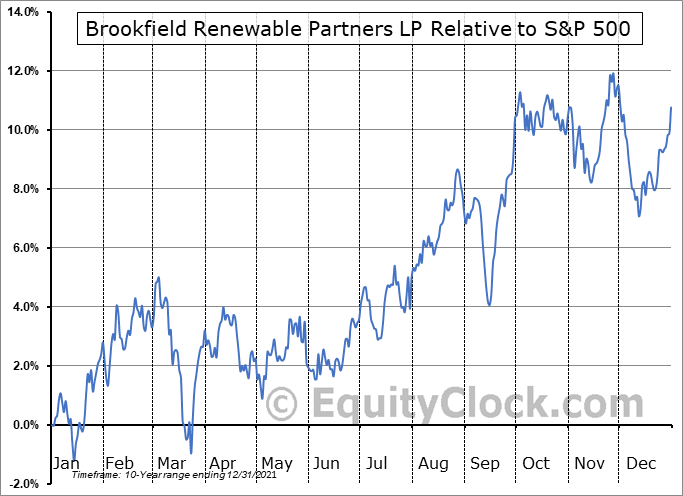 BEP Relative to the S&P 500