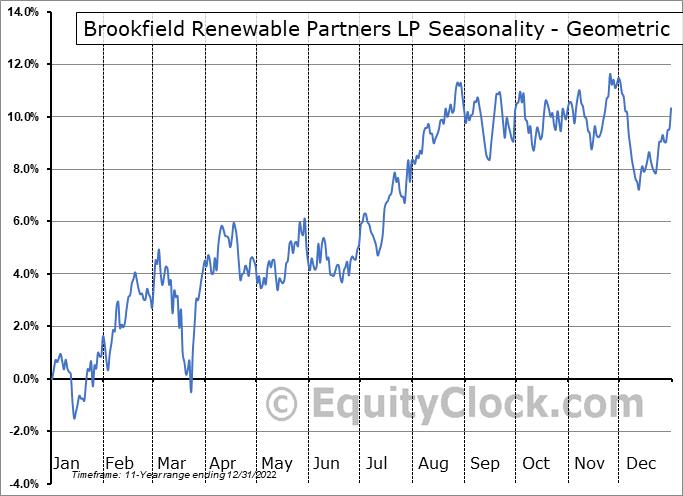 Brookfield Renewable Partners LP (NYSE:BEP) Seasonality