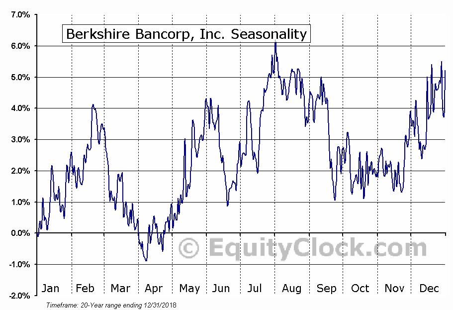 Berkshire Bancorp, Inc. (OTCMKT:BERK) Seasonality