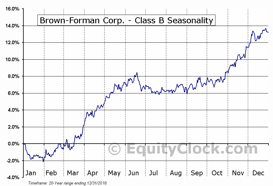 Brown-Forman Corporation (NYSE:BF.B) Seasonal Chart