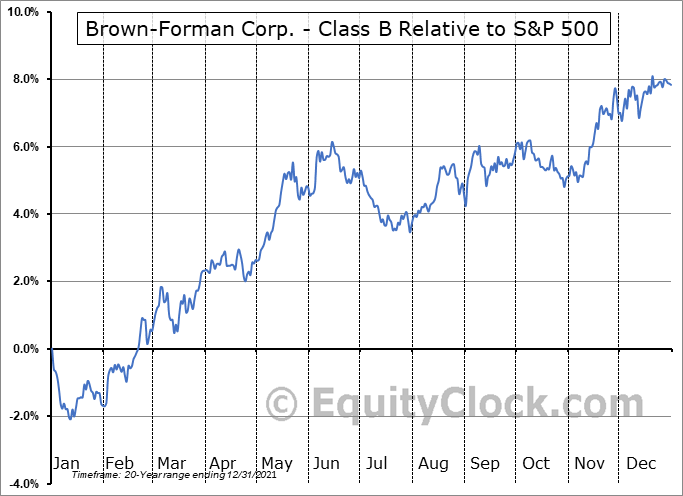 BF-B Relative to the S&P 500