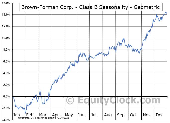 Brown-Forman Corp. - Class B (NYSE:BF/B) Seasonality