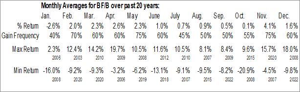 Monthly Seasonal Brown-Forman Corp. - Class B (NYSE:BF/B)