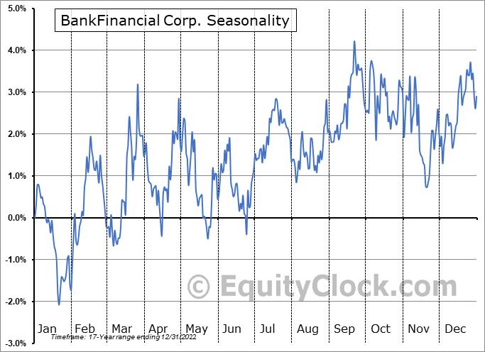 BankFinancial Corp. (NASD:BFIN) Seasonality