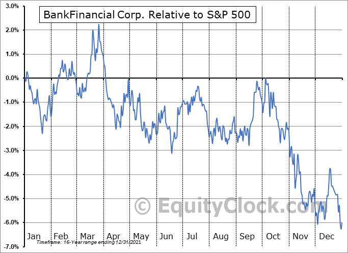 BFIN Relative to the S&P 500