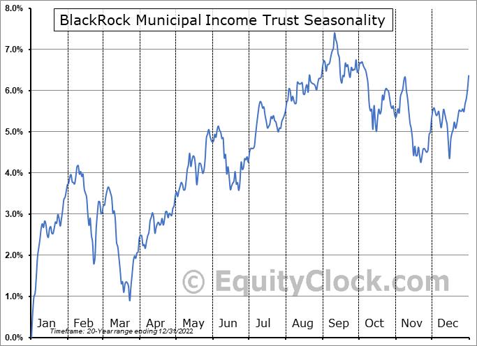 BlackRock Municipal Income Trust (NYSE:BFK) Seasonality