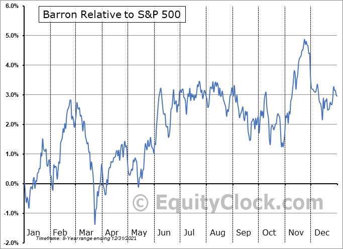 BFOR Relative to the S&P 500