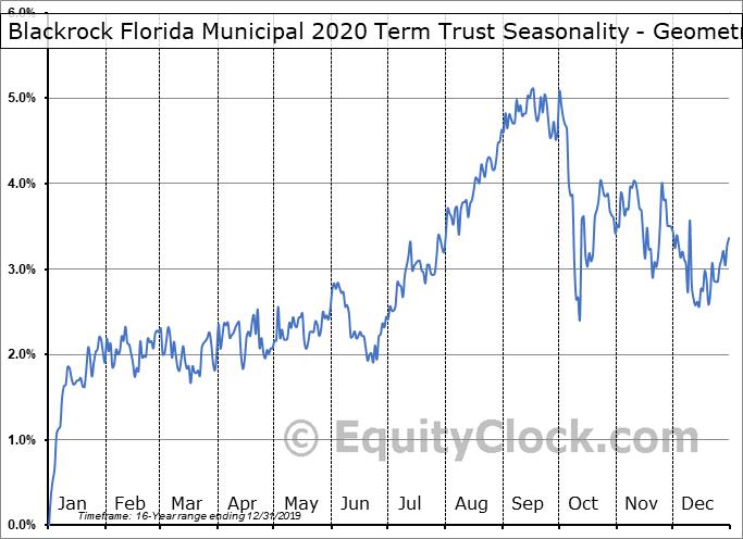 Blackrock Florida Municipal 2020 Term Trust (NYSE:BFO) Seasonality