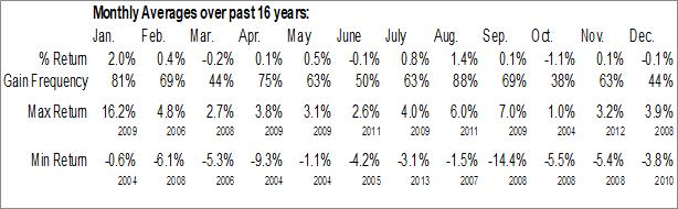Monthly Seasonal Blackrock Florida Municipal 2020 Term Trust (NYSE:BFO)