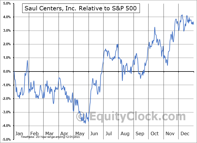 BFS Relative to the S&P 500
