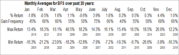 Monthly Seasonal Saul Centers, Inc. (NYSE:BFS)