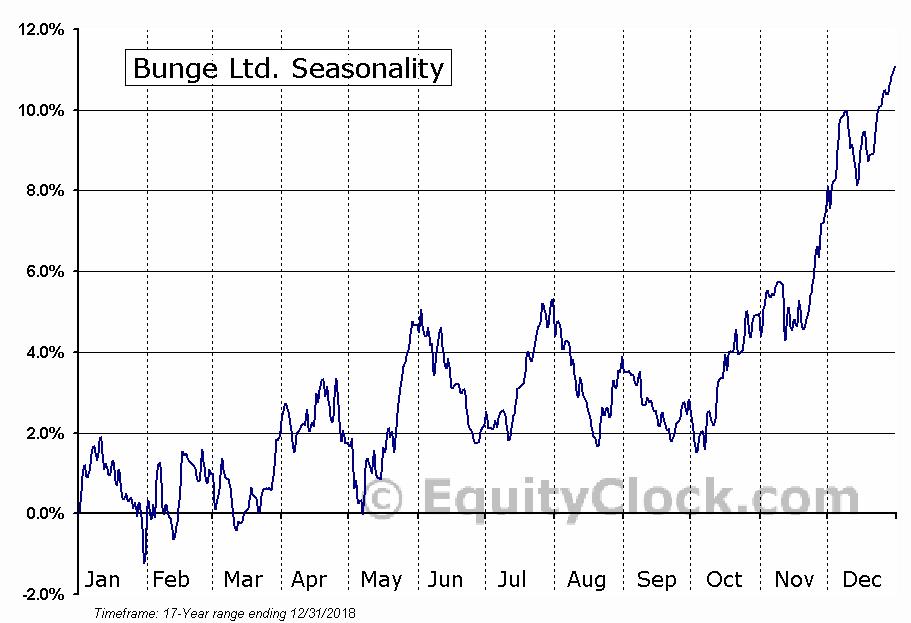 Bunge Limited (BG) Seasonal Chart
