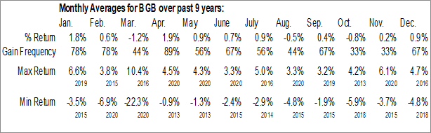 Monthly Seasonal Blackstone / GSO Strategic Credit Fund (NYSE:BGB)