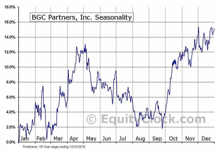 BGC Partners, Inc. (BGCP) Seasonal Chart